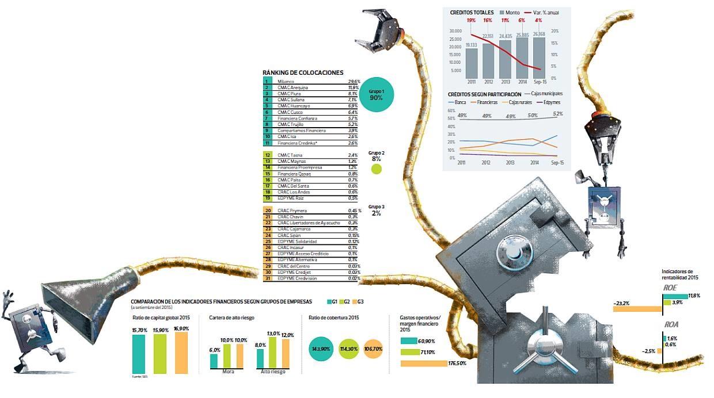 La salud de las microfinanzas en el país. (Foto: El Comercio)
