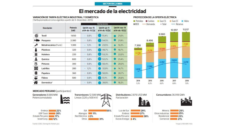 Tarifas eléctricas (Archivo: El Comercio)