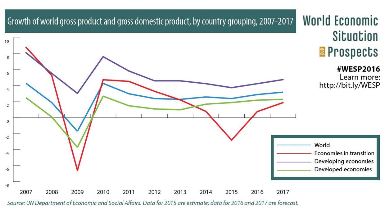 (Fuente: Situación y perspectivas de la Economía Mundial)