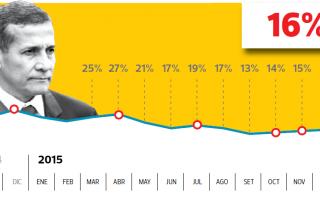 Ollanta Humala: aprobación presidencial aumenta y llega a 16%