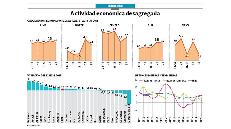 Regiones. Actividad económica desagregada. (Fuente: IPE)