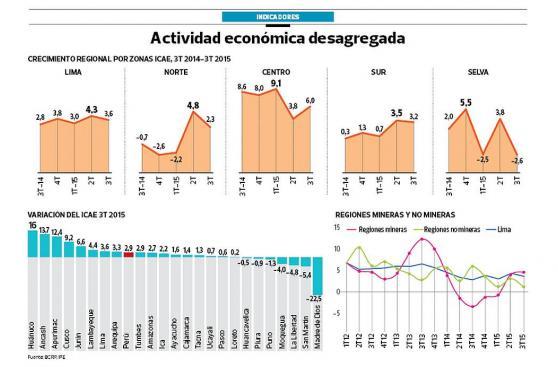 Cinco regiones salieron de la recesión en el tercer trimestre