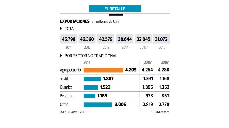 En detalle: Exportaciones peruanas (Archivo: El Comercio)