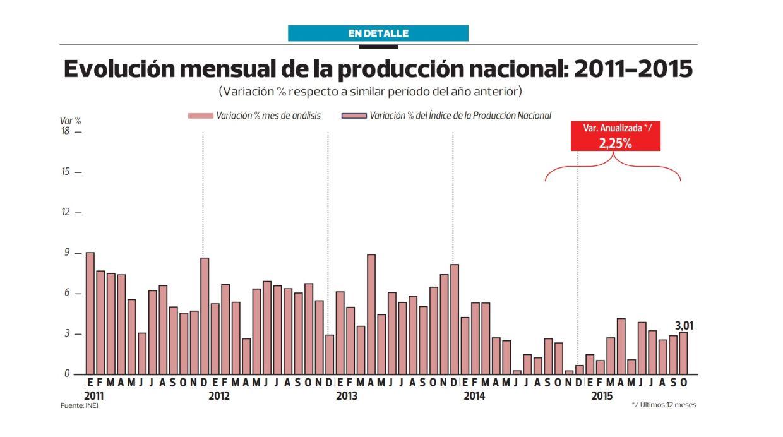 Evolución mensual de la producción nacional (Archivo: El Comercio)