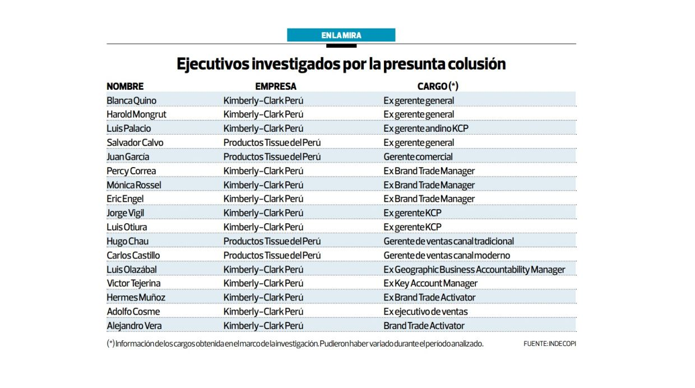 Ejecutivos investigados por la presunta colusión (Archivo: El Comercio)