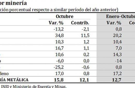 BCR: Producción de cobre registra ocho meses de crecimiento