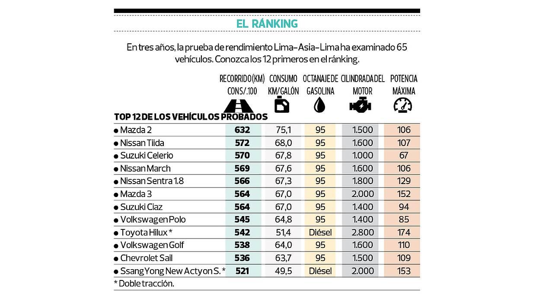 En tres años, la prueba de rendimiento Lima-Asia-Lima ha examinado 65 vehículos. Conozca los 12 primeros en el ránking. (Foto: El Comercio)