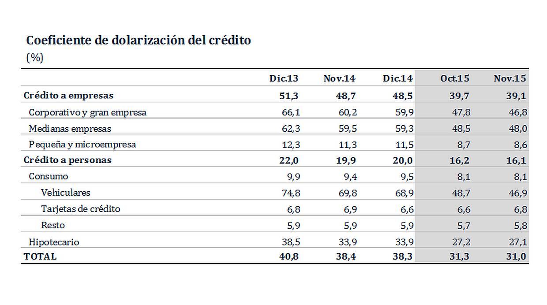 Coeficiente de dolarización del crédito (Fuente: BCR)