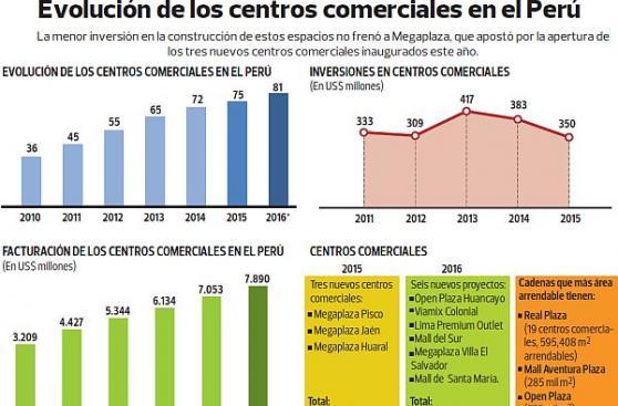 Se abrirán al menos 6 'malls' el próximo año en el Perú