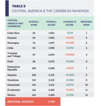 Según el Índice de Paz Global, Honduras vive una mejor situación que otros países de la región como Guatemala, El Salvador o México.