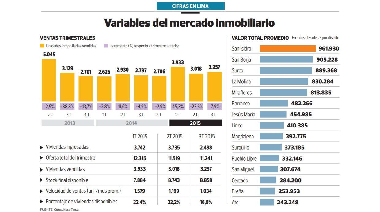 Variables del mercado inmobiliario (Archivo: El Comercio)