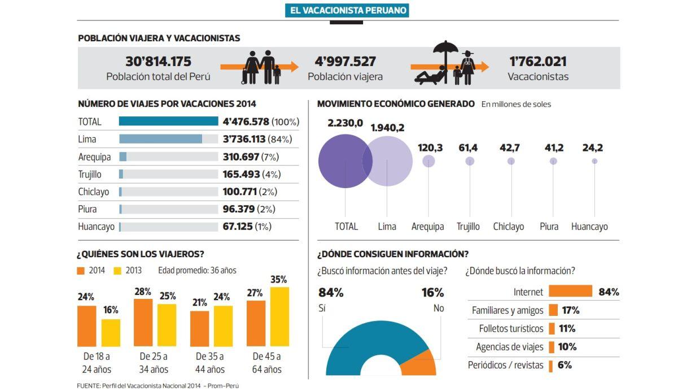 El perfil del vacacionista peruano (Archivo: El Comercio)