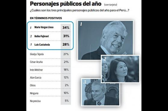 Humala y Nadine son los personajes más negativos del 2015