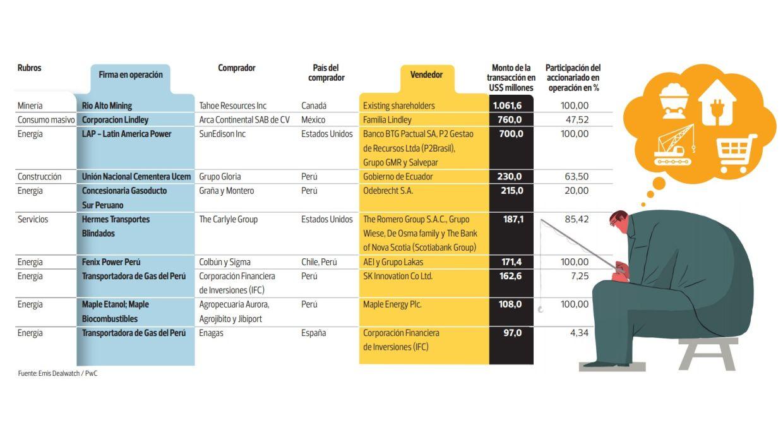 Las principales compras del 2015 (Archivo: El Comercio)
