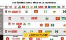 Multiplicados pero divididos: la fragmentada izquierda peruana