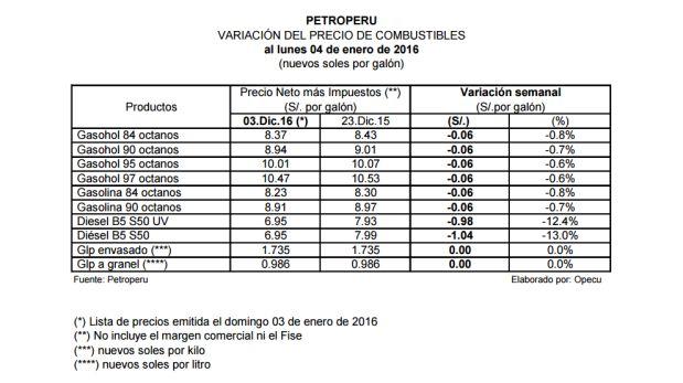 Foto Esta Es La Nueva Lista De Precios De Petro Per Y