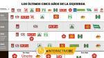 Multiplicados pero divididos: la fragmentada izquierda peruana - Noticias de sergio tejada