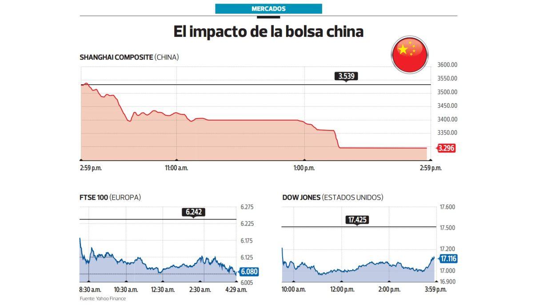 El impacto en la bolsa china (Archivo: El Comercio)