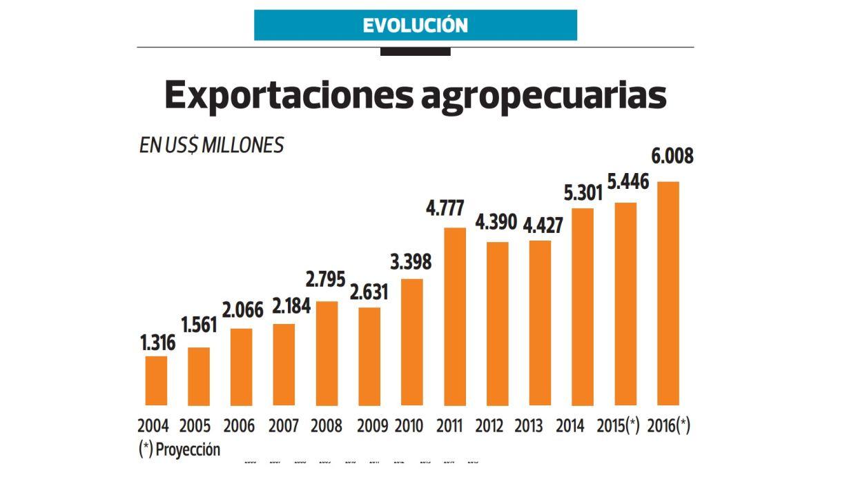 Exportaciones (Archivo: El Comercio)