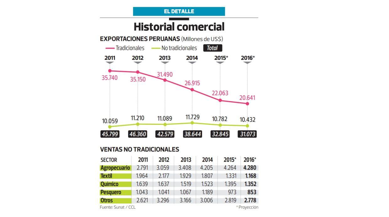 Historial (Archivo: El Comercio)