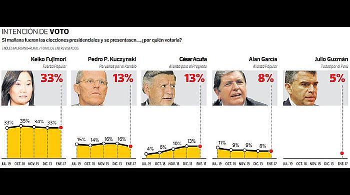 (Fuente: El Comercio-Ipsos)