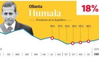 Aprobación de Ollanta Humala aumenta y llega a 18%