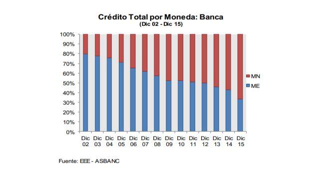 Crédito total de acuerdo a la moneda extranjera y moneda nacional. (Archivo: Asbanc)