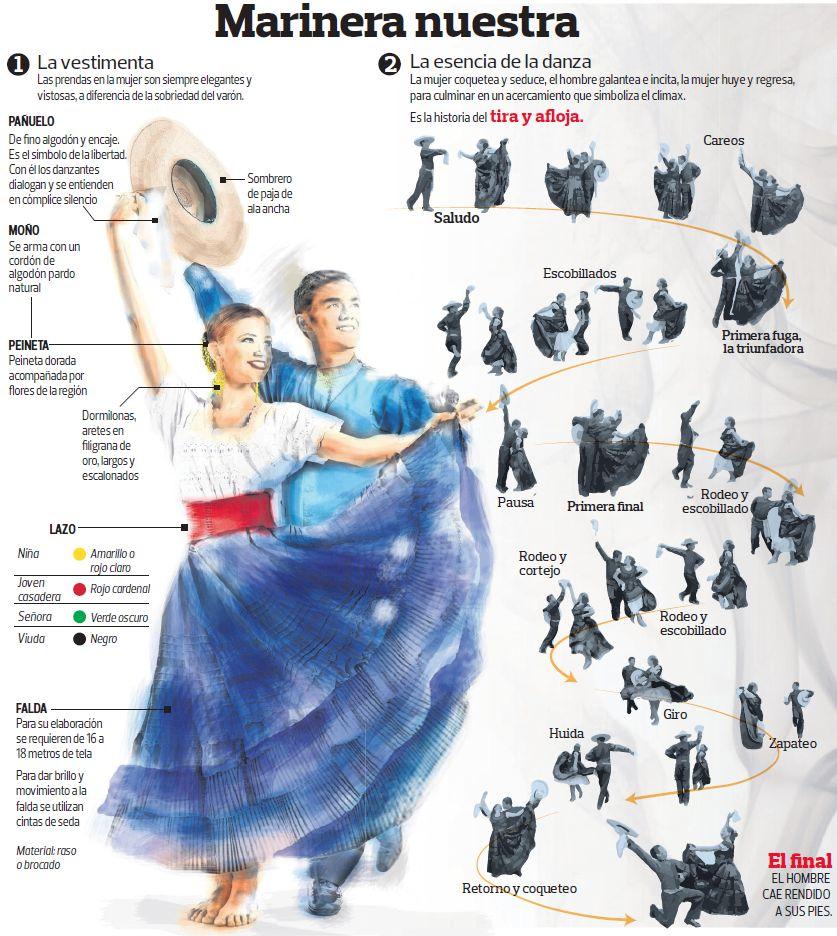 64c2c2a5c889 Marinera  infografía para conocer nuestra emblemática danza