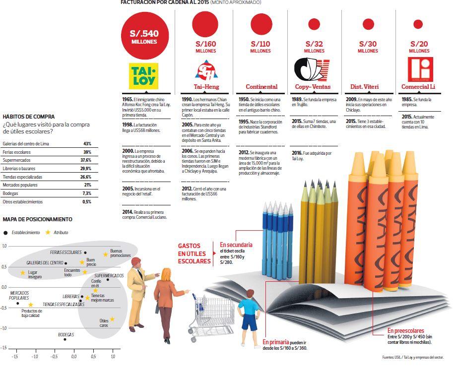 Útiles escolares. (Foto: Archivo El Comercio)