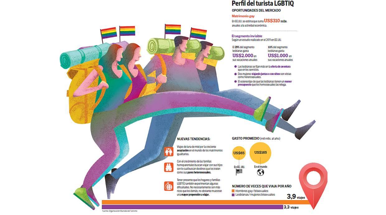 [Foto] Turismo gay, el relegado negocio que mueve millones en el mundo