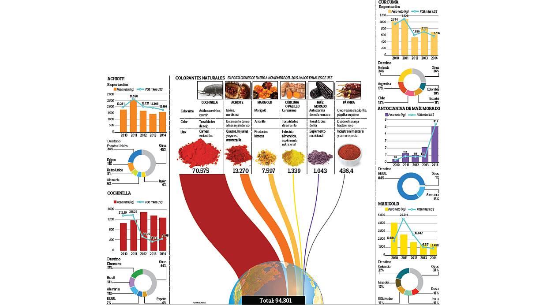 Evolución de los volúmenes y los precios de los colorantes exportados por el Perú. (Fuente: ÁDEX)