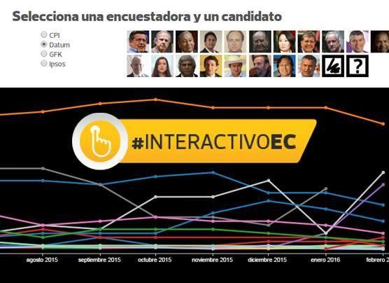 Esta es la evolución de los candidatos en todas las encuestas