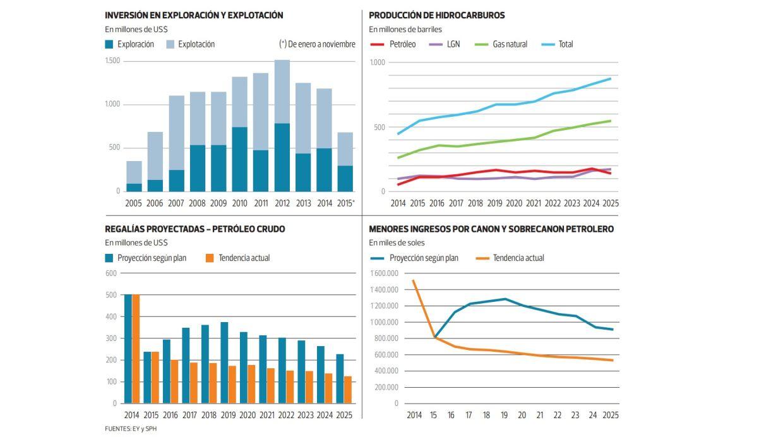 Petróleo. La menor actividad en exploración y explotación petrolera tendrá incidencia en la recaudación en regalías (Archivo: El Comercio)