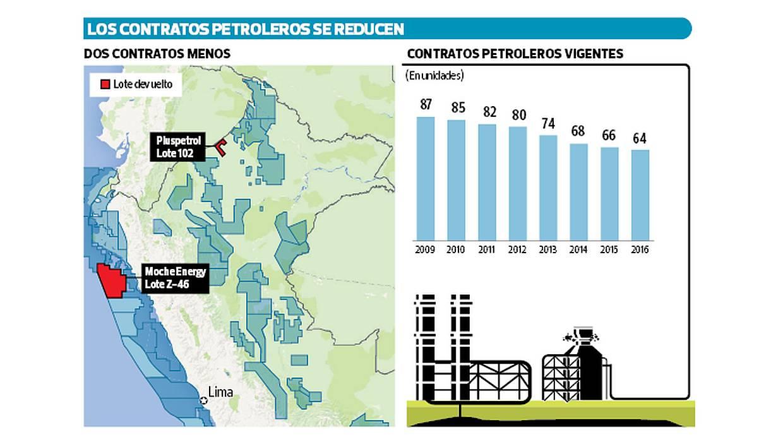 Contratos de petróleo se reducen. (Elaboración: El Comercio)