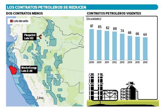 Pluspetrol y Moche Energy abandonan dos proyectos exploratorios