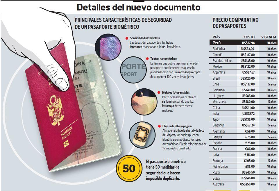 Vas A Viajar Al Extranjero La Sre Emite: El Gobierno Empieza A Emitir El Pasaporte Electrónico