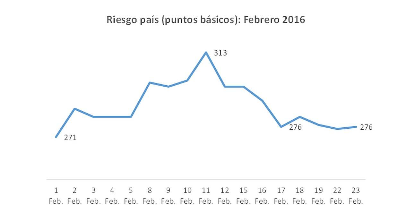 Evolución del riesgo país en lo que va de febrero. (Fuente: BCR)