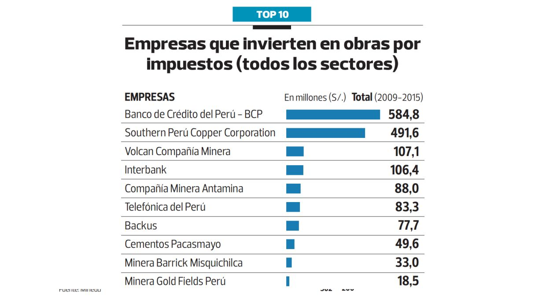 (Archivo: El Comercio)