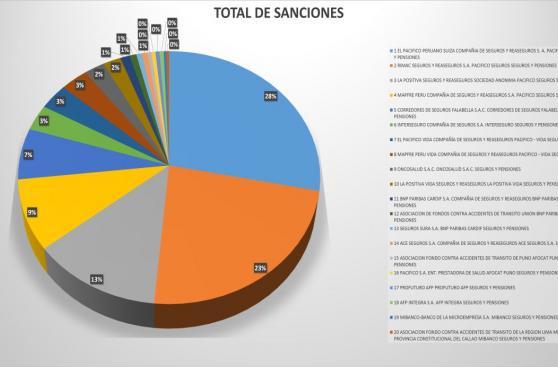 Pacífico es la compañía de seguros más sancionada por Indecopi