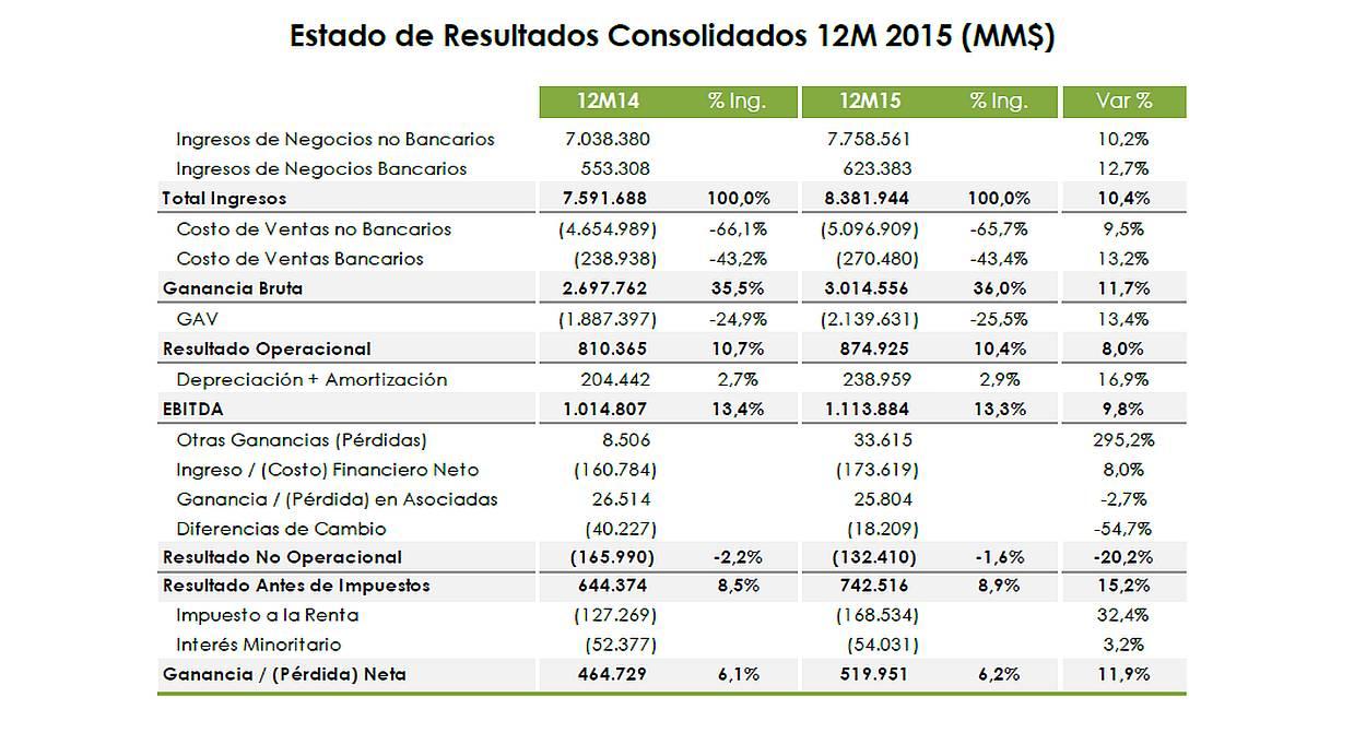 (Foto: Estados Financieros Grupo Falabella)