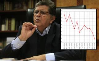 Alan García y Datum: las cifras del candidato en el último año