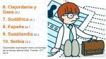 Los 10 países con el mayor índice de desempleo del mundo - Noticias de industria manufacturera