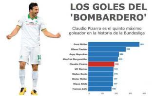 ¿Cómo marcó Claudio Pizarro todos sus goles en la Bundesliga?