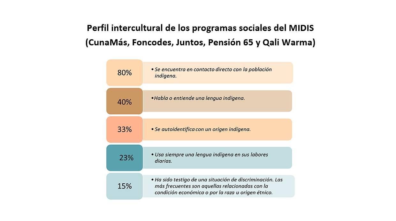 Perfil intercultural de los programas sociales del MIDIS (CunaMás, Foncodes, Juntos, Pensión 65 y Qali Warma)