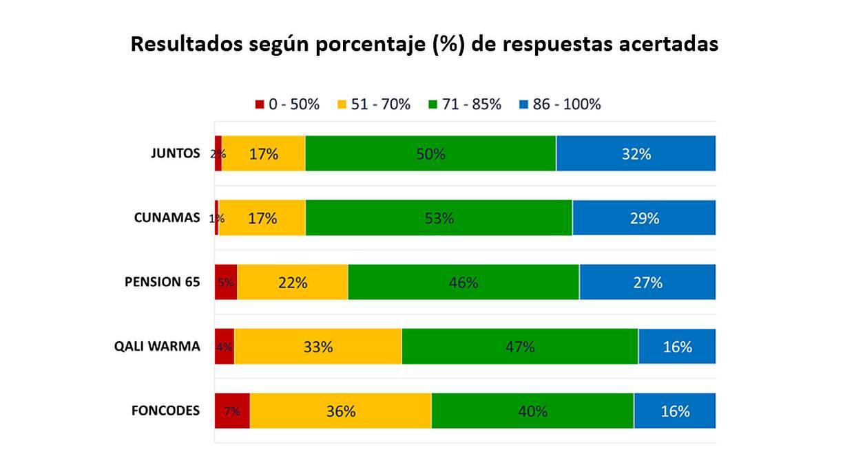 Resultados según porcentaje (%) de respuestas acertadas