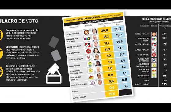Barnechea con 11,7% y Mendoza con 11,3% empatan en tercer lugar