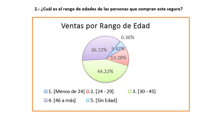 Rango de edad de las personas que compran un seguro de viajes en el Perú. (Fuente: Rímac Seguros)