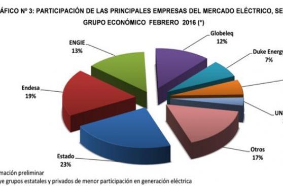 Fuentes renovables impulsan la producción de energía en el Perú