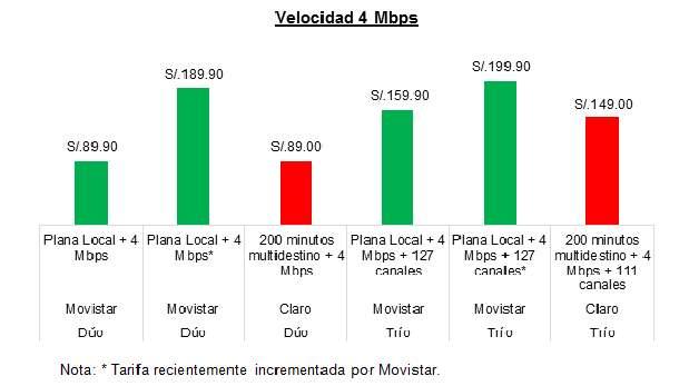 58fe31752a7 Para la velocidad de 8 Mbps los precios actuales de Claro son S/119 para el  dúo con 400 minutos multidestino, en tanto que Movistar combina con  telefonía ...
