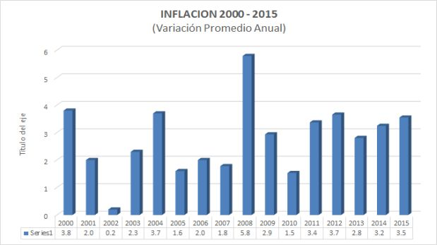 Inflación en el Perú durante el 2000 - 2015 (Fuente: BCR)